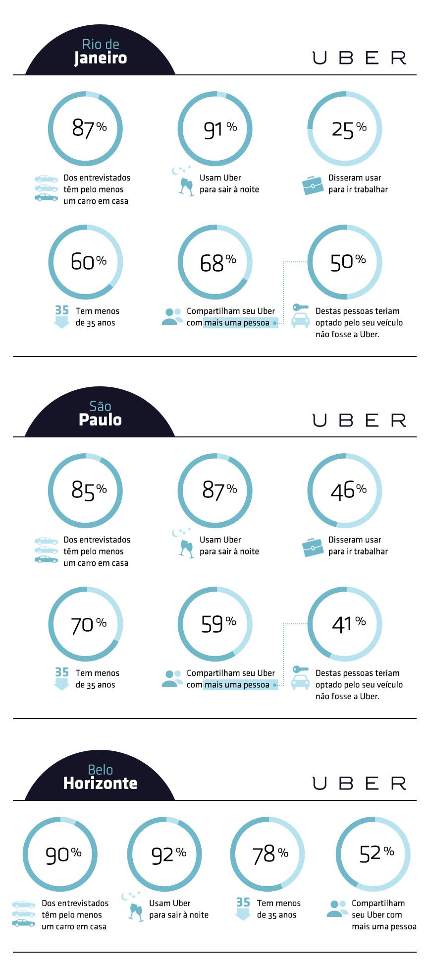 Taxis X Uber: qual é o melhor?