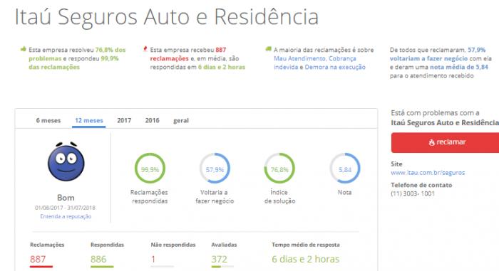 Como fazer a cotação do seguro auto Itaú