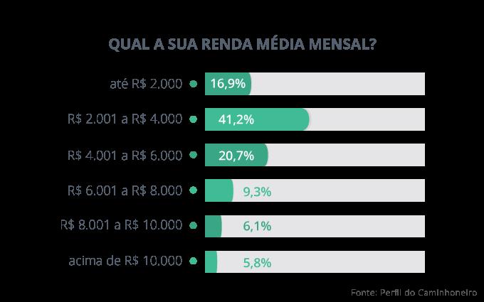 Quanto custa ser caminhoneiro no Brasil