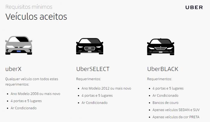 Como trabalhar com a Uber?